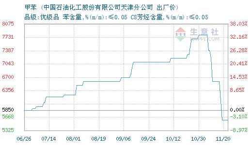 08月31日天津石化甲苯为6600元