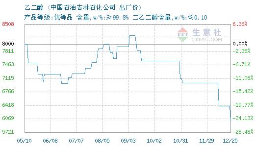 09月12日吉林石化乙二醇为7830元