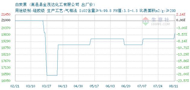 5 比表面积m2/g ≥200 附加说明: a130 白炭黑 • 商品走势图图片