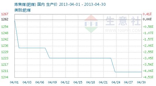 2013年04月炼焦煤商品情报