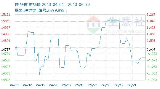 2013年2季度锌商品情报