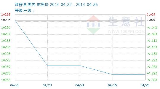 2013年第16周(04.22-04.26)菜籽油商品情报